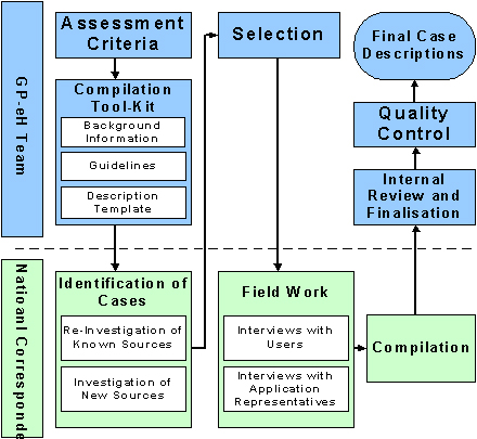 Research process good ehealth the diagram below outlines the process of identification selection and compilation of good practice cases sciox Choice Image